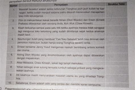 "Tulisan tersebut dalam bahasa indonesia dikenal dengan istilah teks ulasan. Bacalah kembali teks ulasan berjudul ""Cek Toko Sebelah"". Kemudian, pasangkanlah - Brainly.co.id"