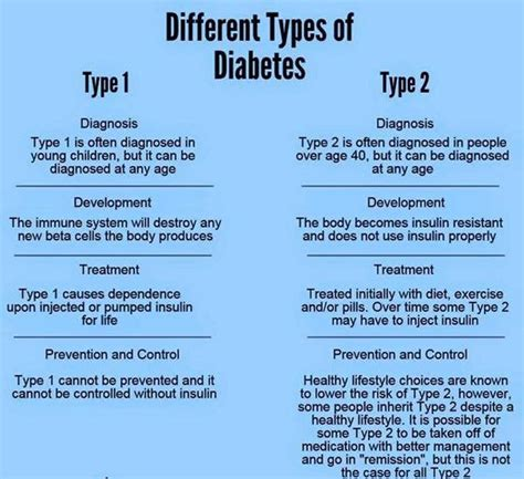 difference  type   type  diabetes home remedy