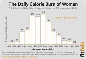 What are the Average Calories Burned Per Day By Men and Women?