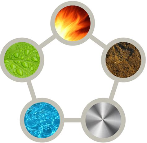 was ist feng shui 5 feng shui elements what they are and how to use them