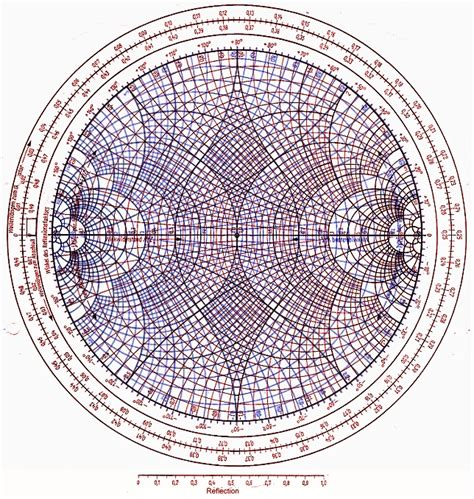 Tlcharger Zy Smith Chart High Resolution Waisweroncum