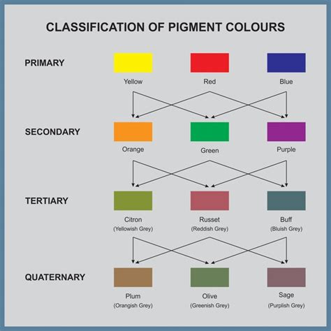 secondary colors definition what are primary secondary and tertiary colors quora