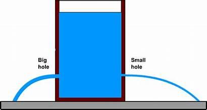 Velocity Fluids Relationship Water Hole Fluid Spigot