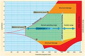 Aerodynamics  Vg Diagram  U2013 Learn To Fly Blog