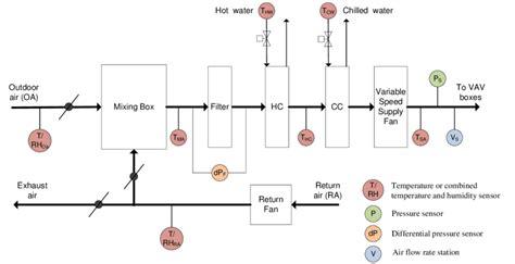 diagram of a typical vav air handling unit download