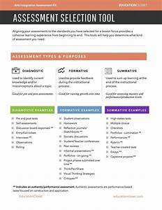 The Types Of Assessment For Learning By Susan Riley