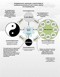 An Overview Of Enlightenment