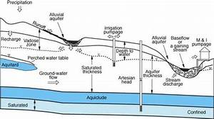 Will Advances In Groundwater Science Force A Paradigm