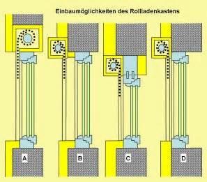 Rolladenkasten Altbau Erneuern : energieberatung fenster ~ Orissabook.com Haus und Dekorationen