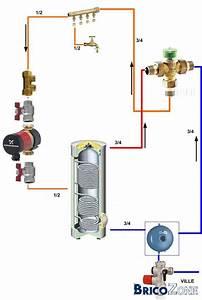Circulateur De Chauffage : circulateur boucle sanitaire en panne ~ Melissatoandfro.com Idées de Décoration