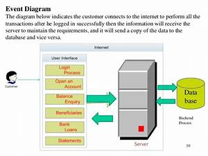 Java Project Report Online Banking System