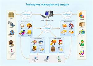 Inventory Management System Examples