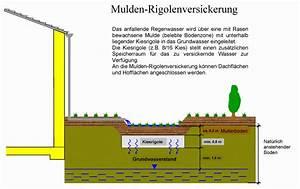 Kies Berechnen : versickerung von niederschlagswasser regenwasser in das grundwasser kreis paderborn ~ Themetempest.com Abrechnung