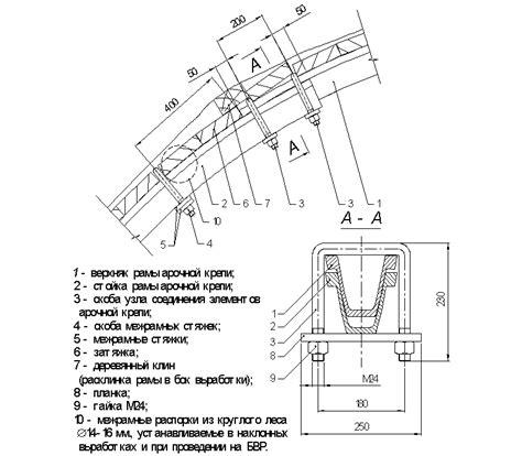 Инструкция по составлению планов и карточек тушения пожаров