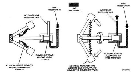Camshaft Diagram For A Javelin by Simple Gov Sketch Centrifugal Clutch Sketches