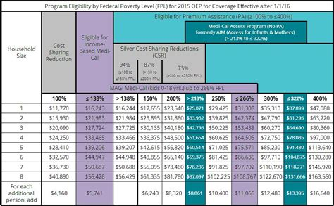 fpl chart  covered ca shop small business health