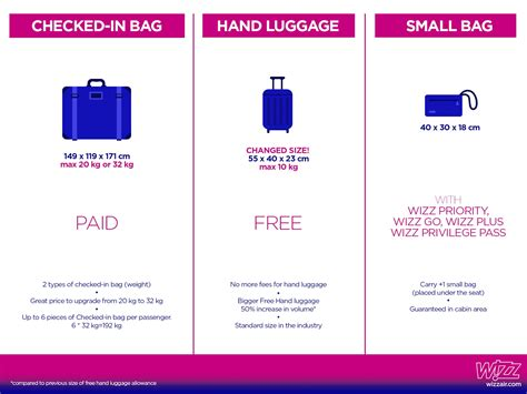 aircraft cabin luggage size wizz air ends luggage fee