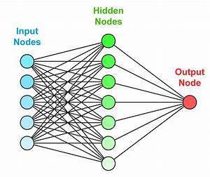 Opinions on Artificial neural network