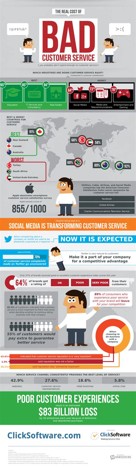 Bed Cost by What Is The Real Cost Of Bad Customer Service Infographic