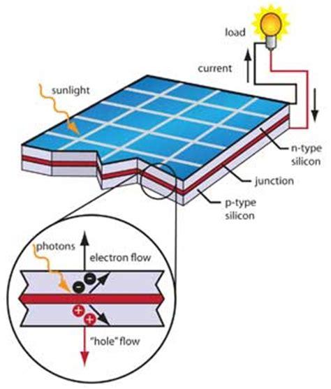 jib energy solar panel process diagram here