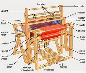 Description Of The Basic Parts Of A Loom
