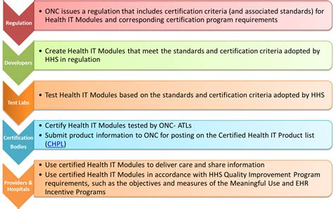 About The Onc Health It Certification Program Policy