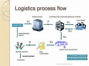 Challenges In Reverse Logistics
