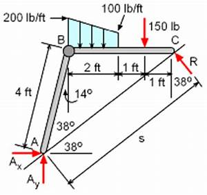 kajidaya bahan shear and moment in beams With free body diagram draw the free body diagram of thebeam which supports