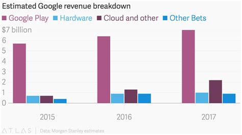 Estimated Google revenue breakdown