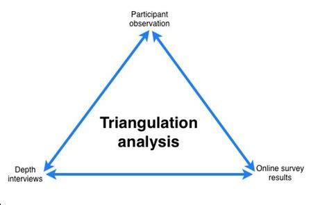 triangulation quora