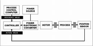General Block Diagram For Motor Drive Control