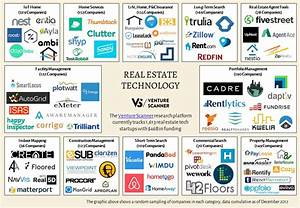 Real Estate Technology Sector Overview – Q4 2017