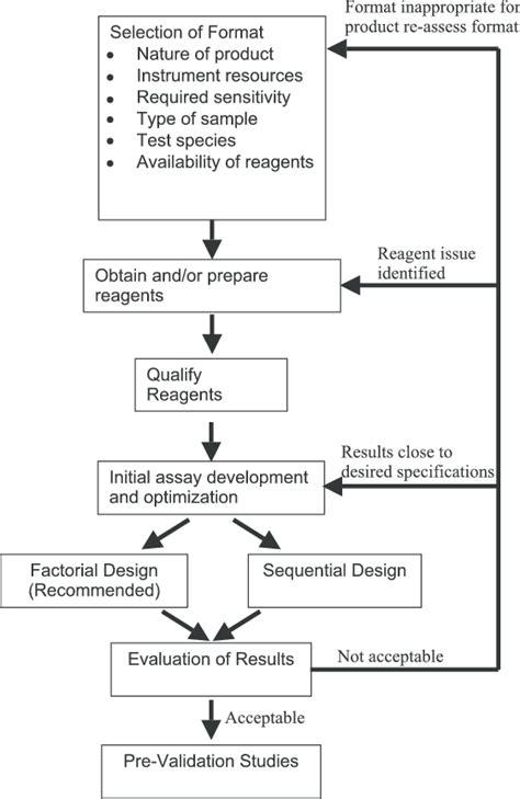 An assay development flowchart.   Download Scientific Diagram