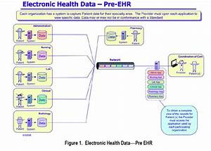 About Electronic Health Records E Graphx Renaissance Blog