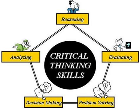 How To Write Critical Thinking Skills In Resume by Three Ways To Improve Critical Thinking Skills 4tests 4tests