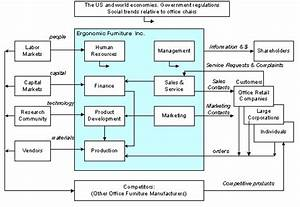 Organization Diagram