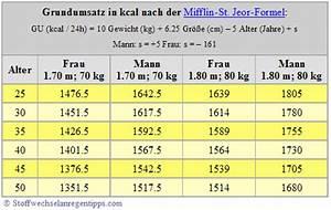 Kalorienverbrauch Genau Berechnen : grundumsatz berechnen stoffwechsel anregen die besten abnehmtipps ~ Themetempest.com Abrechnung