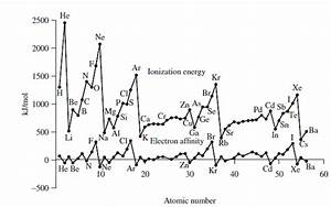 Solved: The second ionization energy involves removing an ...