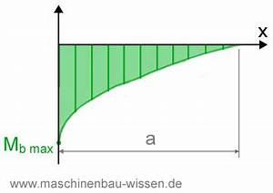 Schnittkräfte Berechnen : streckenlast metallschneidemaschine ~ Themetempest.com Abrechnung