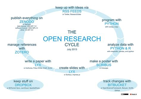 Tasks assigned in blue whale steps for conducting literature review business critical thinking strategy business critical thinking strategy