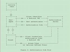Authentication Using Oauth 2 0