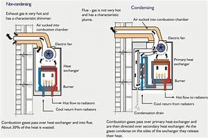 High Efficiency  Condensing  Boiler U2019s Explained
