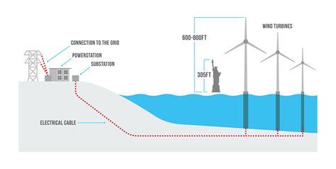 Renewable Ocean Energy Beachapedia