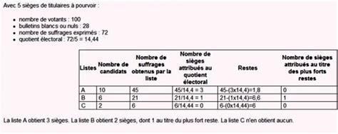 l 馗ole de la chambre syndicale de la couture parisienne scrutin direct à la proportionnelle pour les élection des chambres région