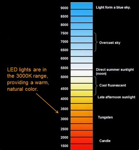 types of light on the color temperature scale let there