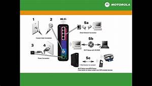 Motorola Sbg6580 No Power Light
