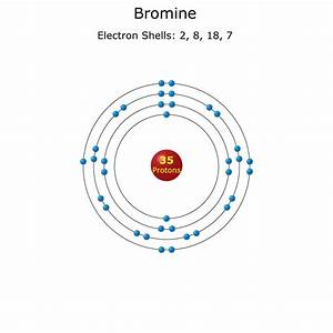 Bromine Atom - Science Notes and Projects