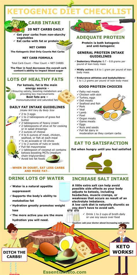 ketogenic diet checklist essential keto