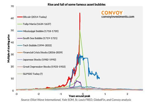1999 2002 monthly dot com stock chart versus 2017 2018. Why bitcoin is now the biggest bubble in history, in one chart - MarketWatch