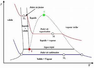 5  Le Point Triple En Diagramme De Clapeyron